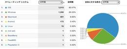 Analytics 1301161854