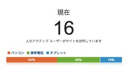 コンテンツ  Google Analytics