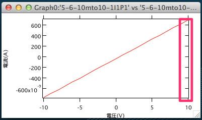igorグラフ